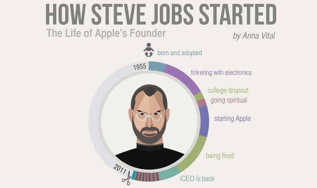 Awesome infographic connects the dots of Steve Jobs' life