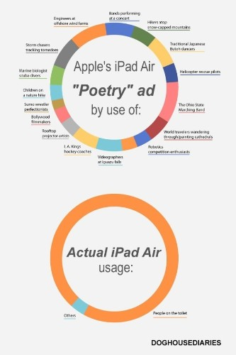 Here's How Apple Thinks You Use Your iPad. Now Here's How You Actually Use It [Humor]