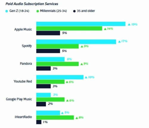 Gen Z and Millennials choose Apple Music over Spotify
