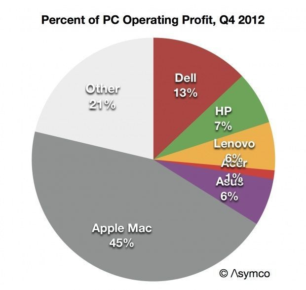 As Windows 8 Flops, Apple Makes 45% Of All PC Operating Profit