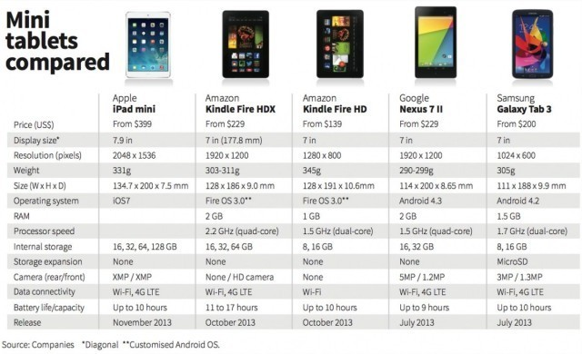 How The iPad Mini Stacks Up Against The Competition [Chart]