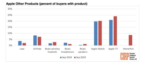 Apple TV is far more popular than you realize