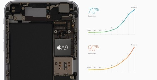 Apple is aiming for 6 cores in A10 processor
