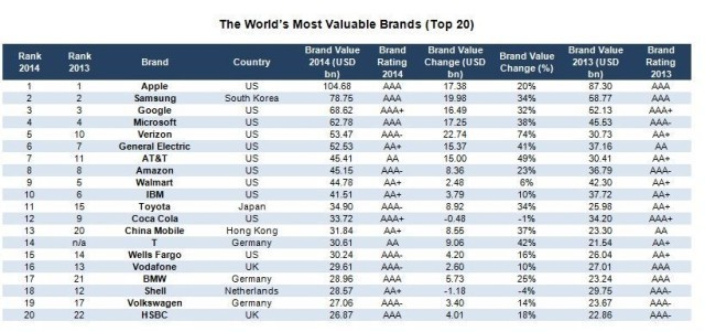 Apple Named The World's Most Valuable Brand For Third Year In A Row