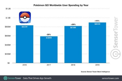 Pokémon GO's best year yet shows novelty doesn't have to wear off