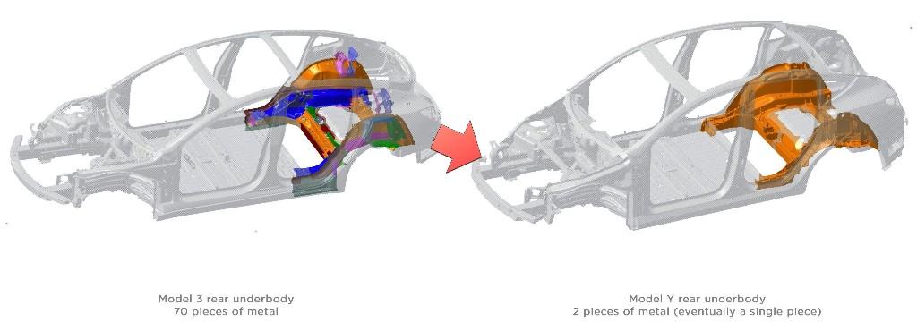Elon Musk: Tesla German-built Model Y is going to be 'a revolution in auto body engineering' - Electrek
