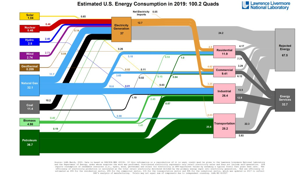 The most important US energy chart of the year is out: 8 big takeaways - Electrek