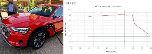 Audi e-tron achieves 155 kW fast-charge rate with impressive full cycle