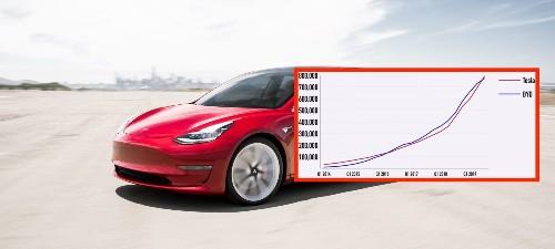 Tesla becomes world's largest EV automaker, surpasses China's BYD