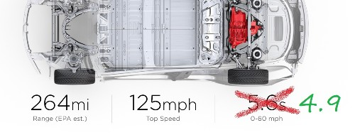 Tesla Model 3 Mid-range now goes 0-60mph in 4.9s, down from 5.6 at launch