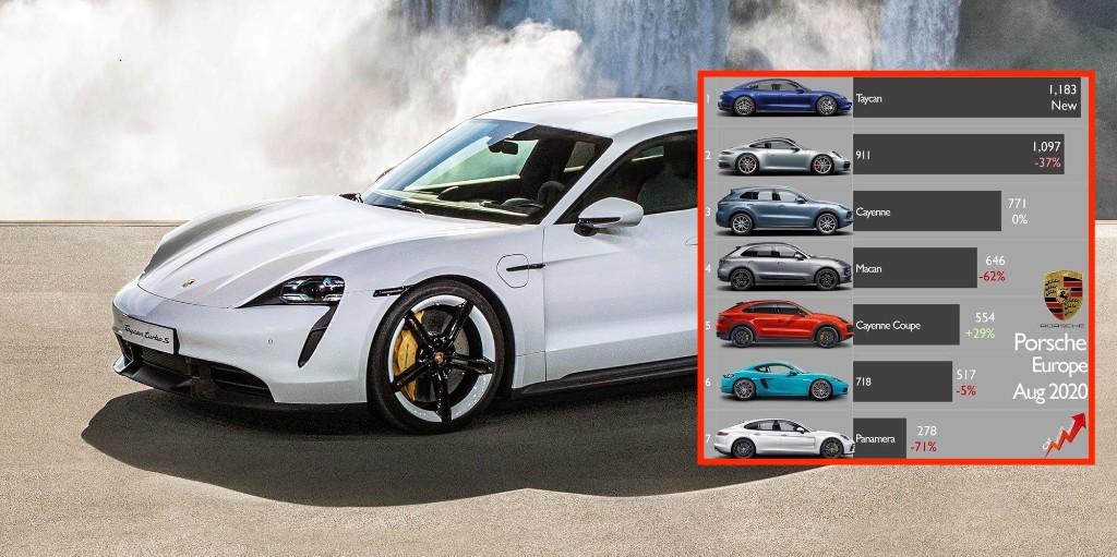 Taycan electric car is already Porsche's best-selling model, destroys Panamera sales - Electrek