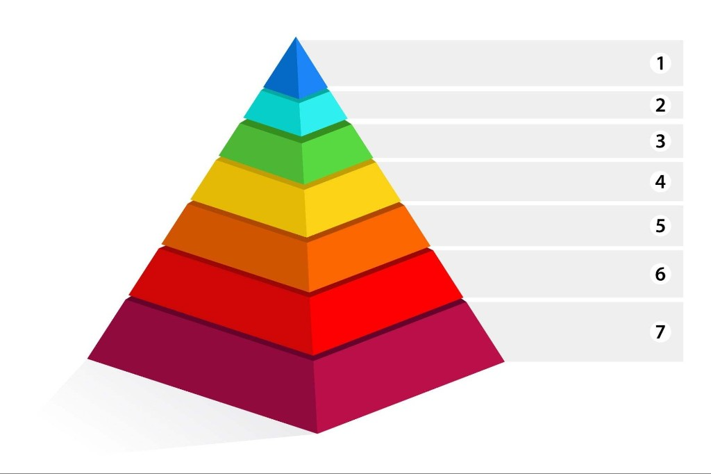 What 'hurts' your business? Find out with the Maslow Pyramid of SMEs