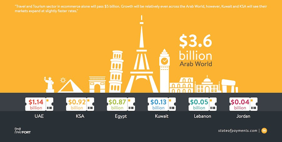 State of Payments 2015: E-commerce's Influence In MENA Grows