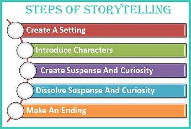 Turning Content from 'Meh' to Wow With Storytelling