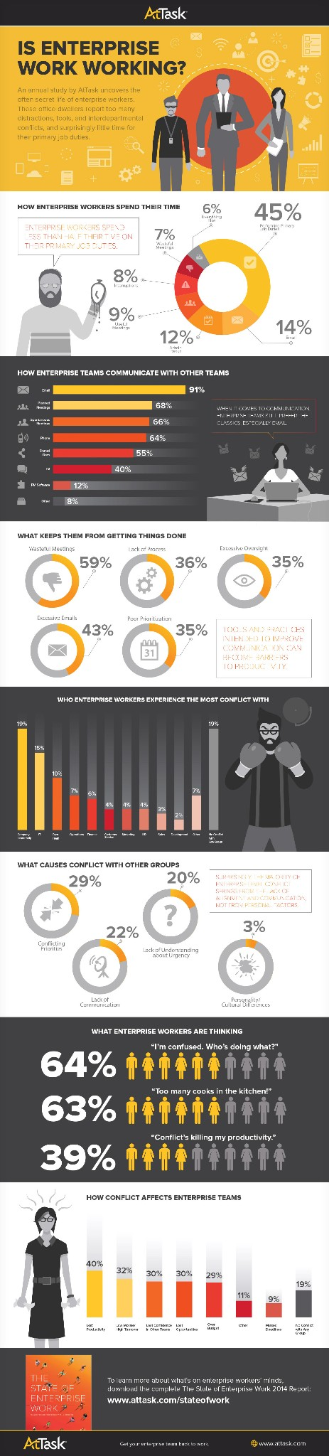 How Much Time Do Your Employees Spend Doing Real Work? The Answer May Surprise You. (Infographic)