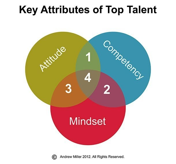 3 Attributes For Talent - Magazine cover