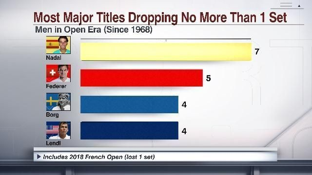 Rafael Nadal is not only the King of Clay, he's the GOAT