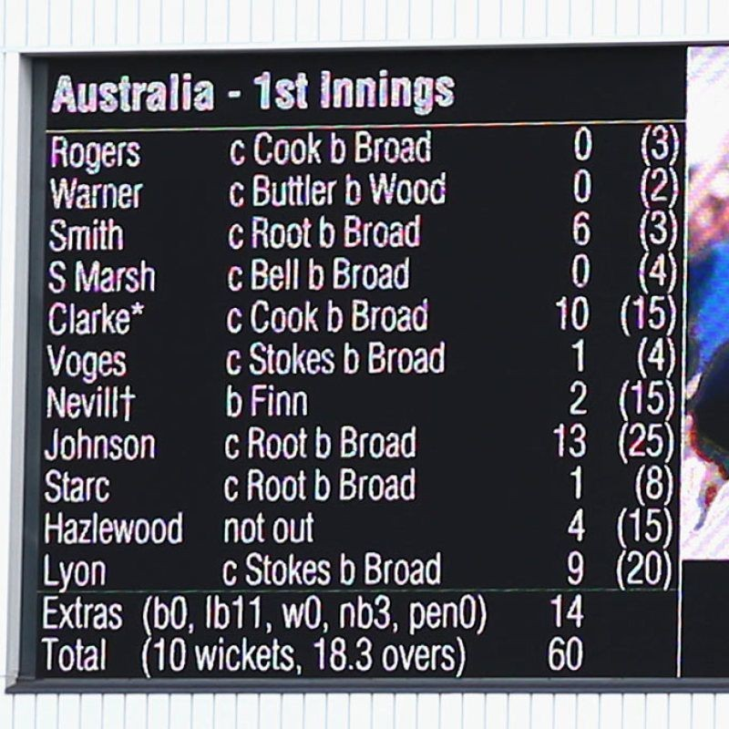 Bowled out for less than 100