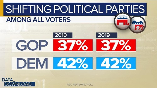 Parties sustain massive changes under surface