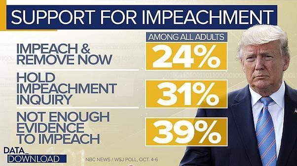Voters supporting impeachment but not removal