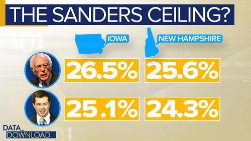 Bernie Sanders hits a voter ceiling