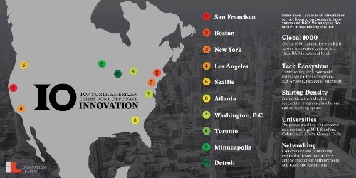 These are the top cities for corporate innovation