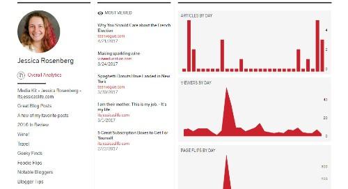 Cómo las estadísticas de Flipboard pueden mejorar tus revistas
