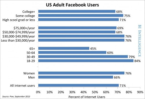 REVEALED: The Demographic Trends For Every Social Network