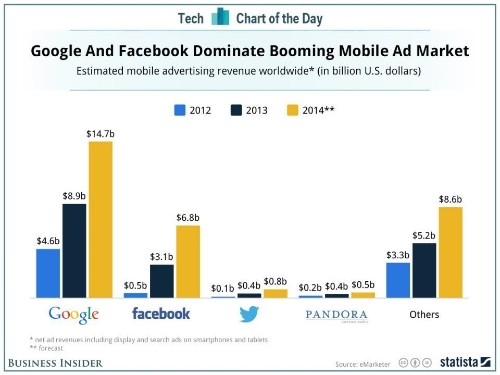 Google And Facebook Dominate Mobile Advertising