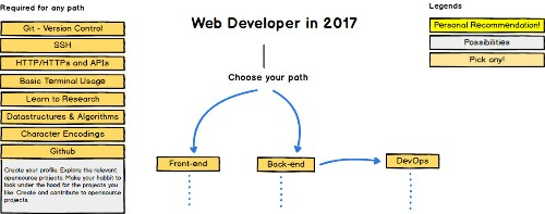 Web Developer Roadmap start GitHub