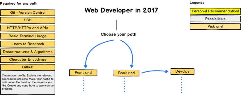 Web Development - cover