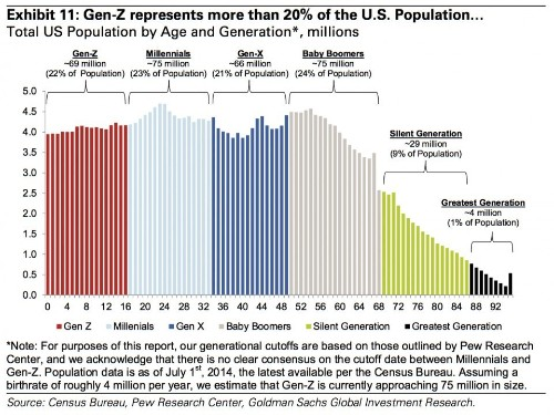 Goldman Sachs has made a chart of the generations ... and it will make the millennials shudder