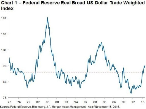 A Fed rate hike in December will create the most significant monetary policy divergence since 1994
