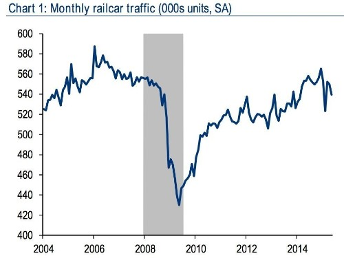 Warren Buffett was right, trains are awesome at telling you what's going on in the economy