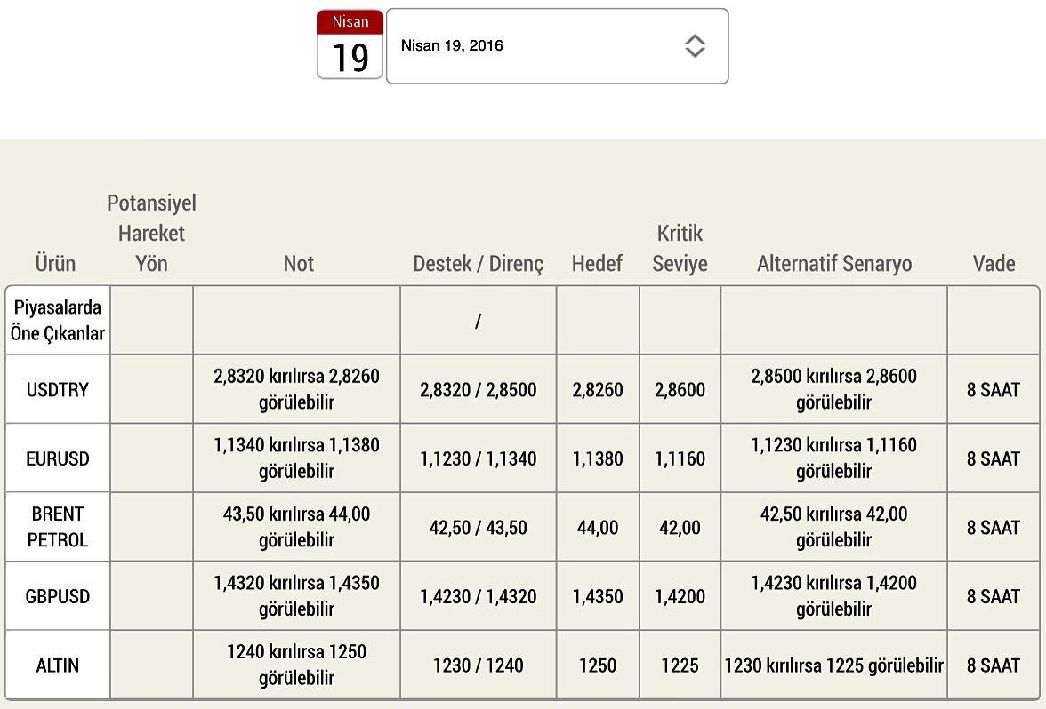 #DovizChi Günlük Döviz ve Emtia Yatırım Analizi ve dahası için DovizChi.com #Döviz #Dolar #Euro #Parite #Petrol #Brent #Forex #Sterlin #Yatırım #Yorum #Analiz #Altın #EurUsd #Ons #UsdTry #GbpUsd #Ekonomi #Finans www.dovizchi.com