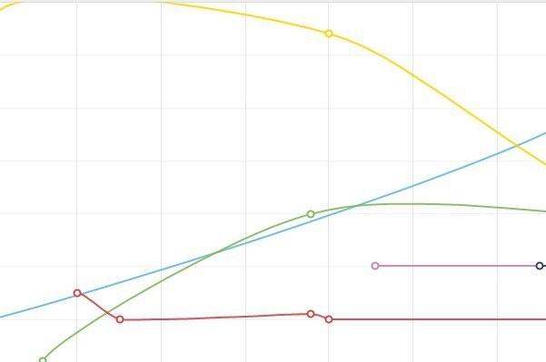 Динамичное изменение цен вновостройках Петербурга: Подешевели и подорожали ЖК Новое Мурино, корпус 6: -1269 рублей ЖК Новое Мурино, корпус 8: -1269 рублей ЖК Новое Мурино, корпус 12: +1373 рублей ЖК Новое Мурино, корпус 9: +263 рублей ЖК Новое Мурино, корпус 10: +1275 рублей Европа Сити, корпус 3: -5000 рублей София, дом 11, корпус 11, участок 13: -16000 рублей Цветной город, корпус 5: -7000 рублей Новое Янино, корпус Д: +1620 рублей ЖК Новое Янино, корпус Г: +1108 рублей Новые Горизонты, корпус 1: +1498 рублей Петровская Мельница, корпус C7: +519 рублей ЖИВИ! ВРыбацком, корпус 34, участок 47: +5067 рублей ЖК ЖИВИ! ВРыбацком, корпус 35, участок 71: +1940 рублей
