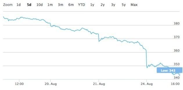 5 Reasons Stocks Are Tumbling Worldwide On 'Black Monday'