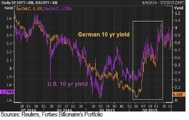 Billionaire Bond King Says Rates Going Higher
