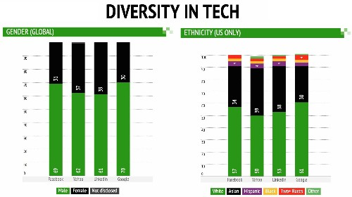 Facebook Diversity Report Shows It's 69% Male, 57% White, Charts Compare It To Google And More