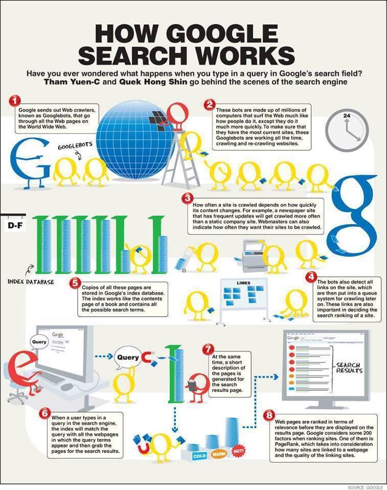 Google rollz