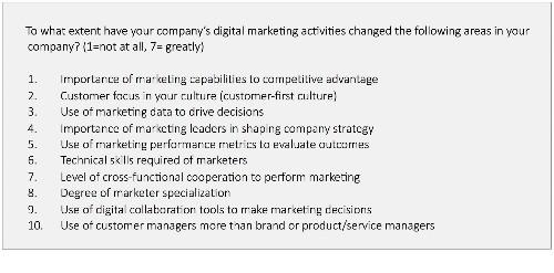 Why You Should Build A Digital Marketing Organization