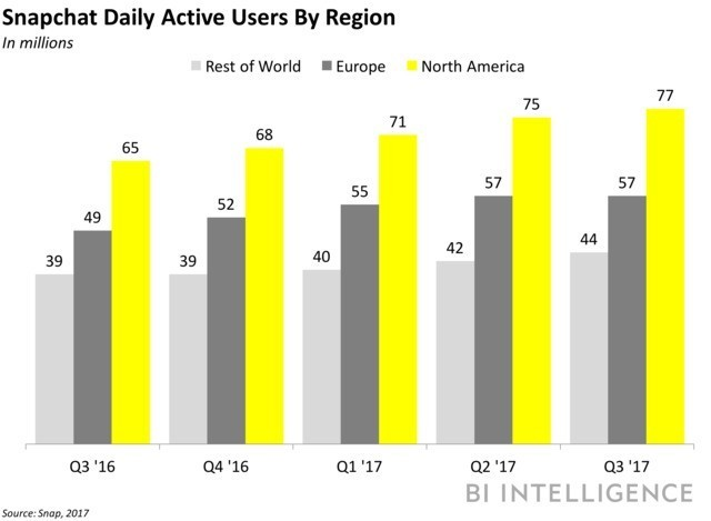 Snapchat signals e-commerce ambitions