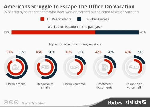 Americans Struggle To Escape The Office On Vacation [Infographic]