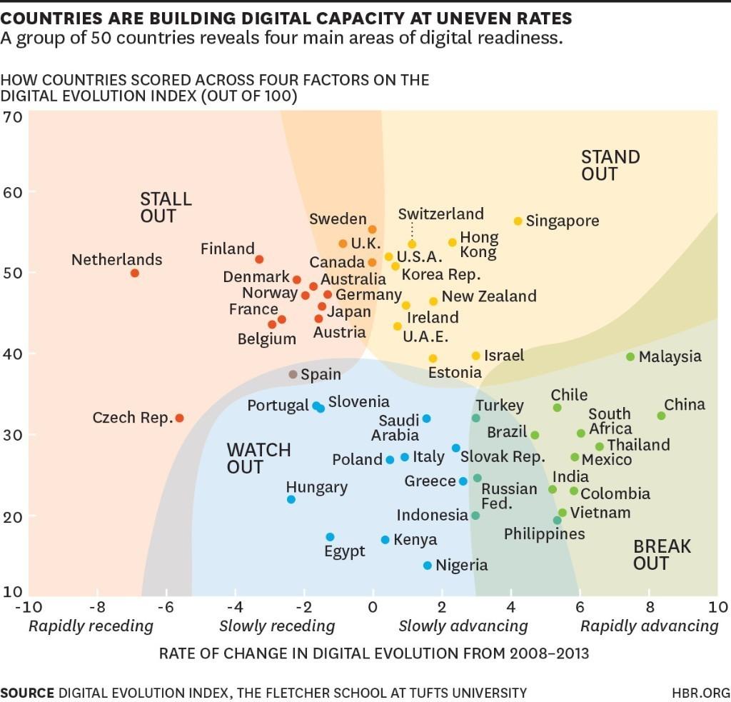 《哈佛商業評論》把全世界分為四種新創環境,台灣是哪一種?   TechOrange