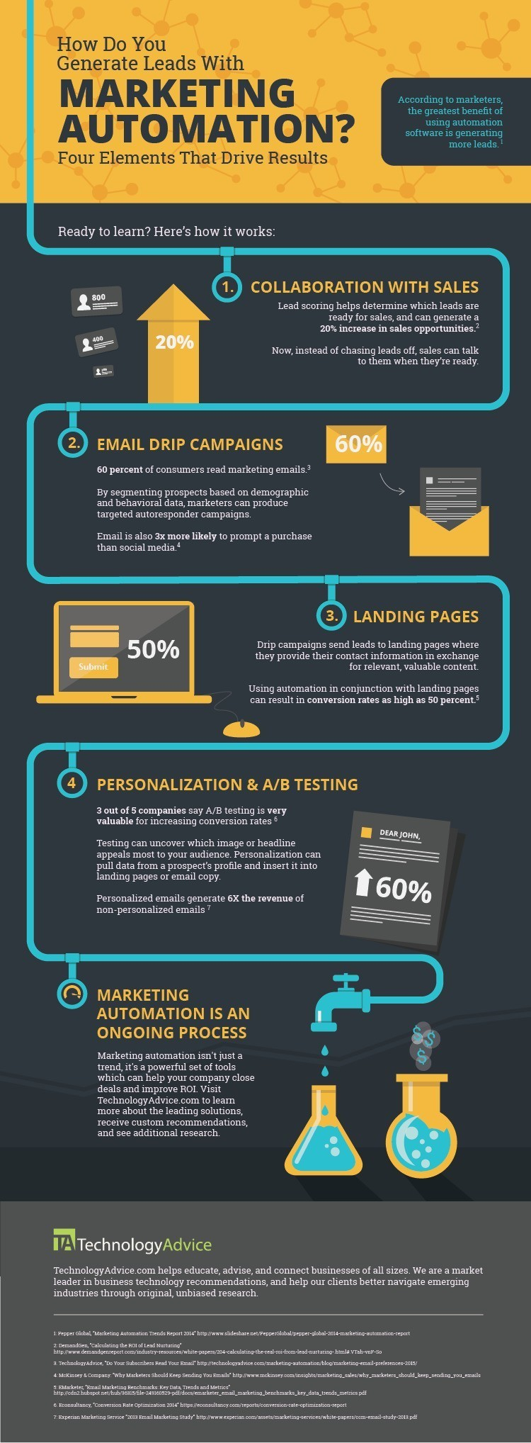 4 Ways to Generate Leads Using Marketing Automation (Infographic)