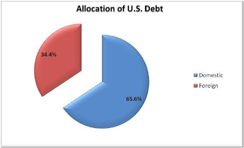 Who Owns The Most U.S. Debt?