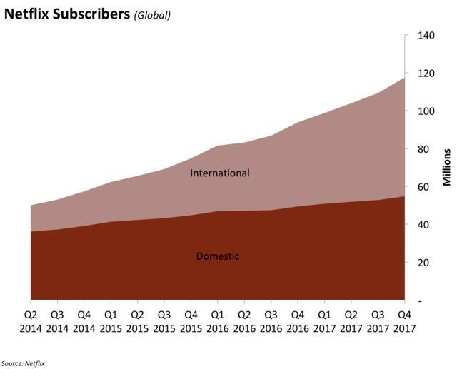 Netflix furthers US cable partnership push