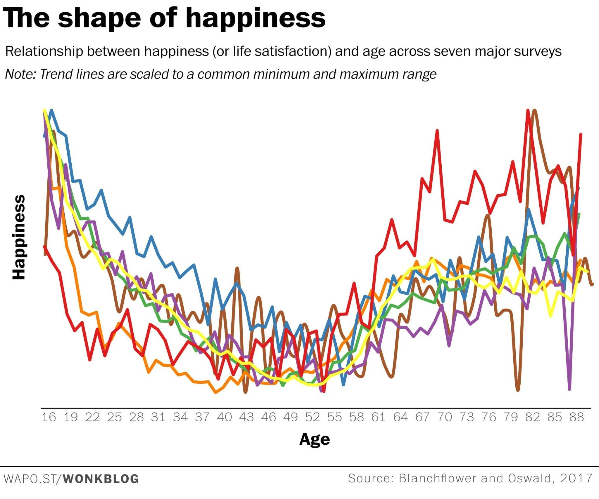 Under 50? You still haven't hit rock bottom, happiness-wise.