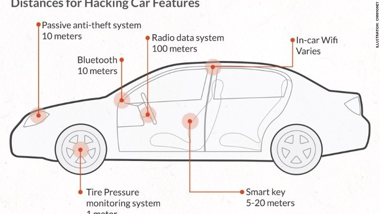 How hackers could slam on your car's brakes