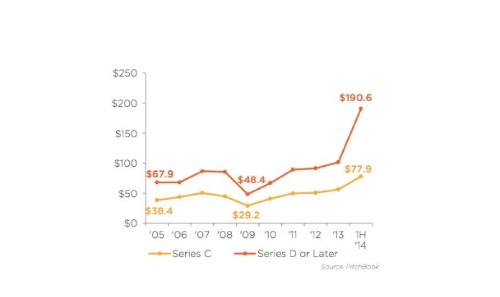 Is The IPO Outmoded? Venture Backed Companies Are Waiting Longer To Go Public